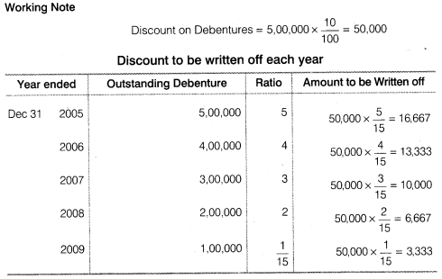 NCERT Solutions for Class 12 Accountancy Part II Chapter 2 Issue and Redemption of Debentures Do it Yourself IV Q3.3