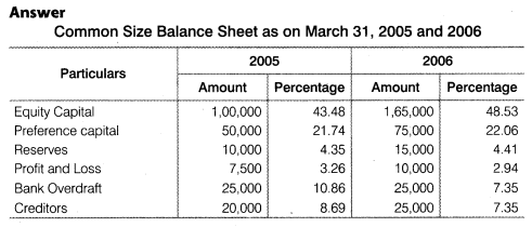 NCERT Solutions for Class 12 Accountancy Part II Chapter 4 Analysis of Financial Statements Do it Yourself II Q1.1