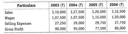 NCERT Solutions for Class 12 Accountancy Part II Chapter 4 Analysis of Financial Statements Do it Yourself III Q1