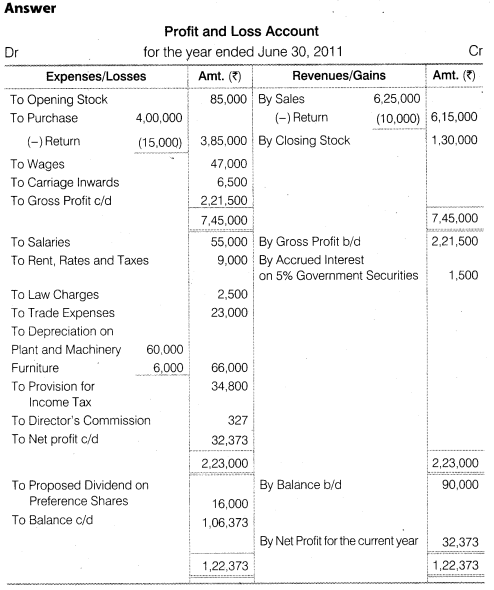 NCERT Solutions for Class 12 Accountancy Part II Chapter 3 Financial Statements of a Company Numerical Questions Q2.1