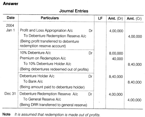 NCERT Solutions for Class 12 Accountancy Part II Chapter 2 Issue and Redemption of Debentures Do it Yourself V Q1